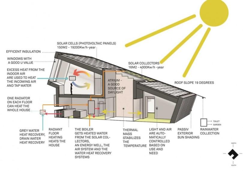 The ZEB Pilot House by Snøhetta-15