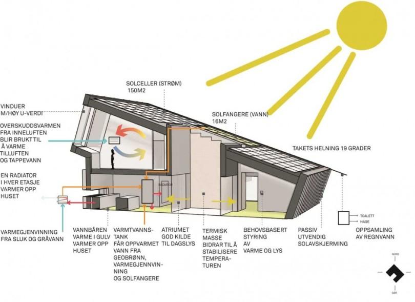 The ZEB Pilot House by Snøhetta-16